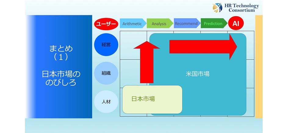 レポート_20190719HRテクノロジーと経営改革〜先端事例からの示唆4
