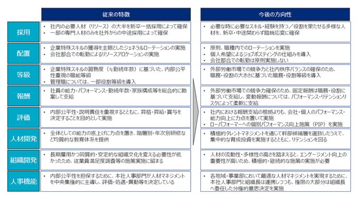 平成型人事部モデル_従来の特徴と今後の方向性